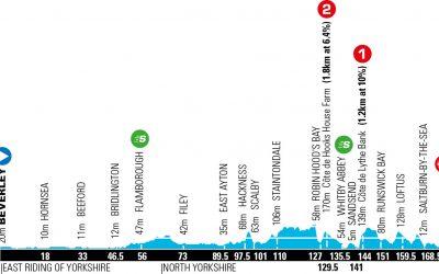 Tour de Yorkshire 2020
